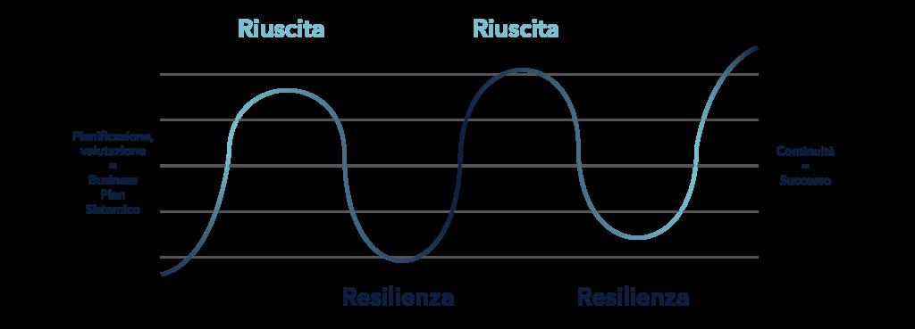 Il Ciclo del Successo con il Business Plan Sistemico